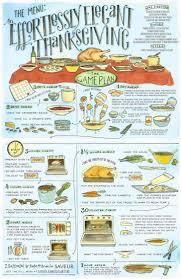 thanksgiving thanksgiving dinner menu recipes best ideas on