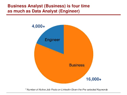 understand the demand of analyst opportunity in u s