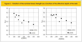 Phd thesis on concrete slabs   reportz    web fc  com FC