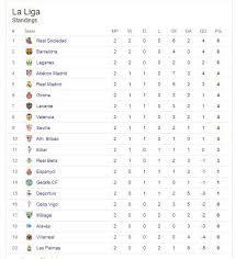 spanish premier league table la liga table latest stuffwecollect com maison fr
