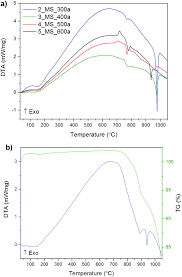 Esi Edge Banding Sinks by Revealing The Slow Decomposition Kinetics Of Type I Clathrate Ba 8