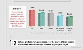 the economic value of college majors