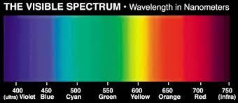 color spectrum puzzle gc5p671 visible spectrum algebra unknown cache in alabama