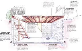 How To Stop Basement Leaks by Solving Basement Water Problems Do It Yourself Mother Earth News