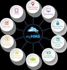 cloud based property management system hotel pms software