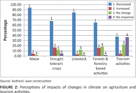 FIGURE    Perceptions of impacts of changes in climate on agriculture and tourism activities