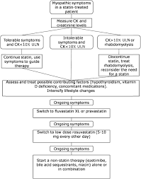 intolerance to statins mechanisms and management diabetes care