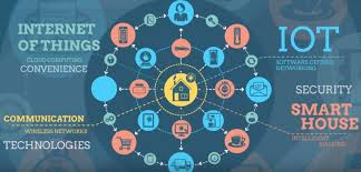 smart home are smart homes the future the state of the internet of things today