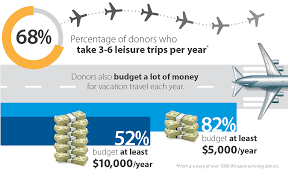 thanksgiving travel statistics donor travel budgets are the key to fundraising success