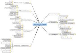 Business Template Plan by Imindq Business Plan Template Mind Map Biggerplate