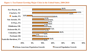 Places To Live In Austin Texas Austin U0027s Population Is Booming Why Is Its African American