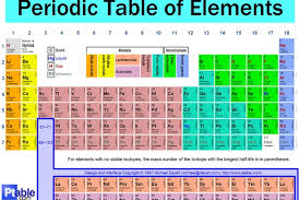 The Periodic Table Of Elements The Periodic Table Of Elements Wallpaper Opera Add Ons