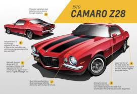 camaro the years a generational thing camaro design through the years