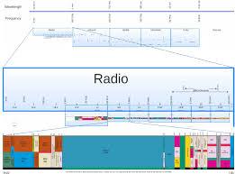 medium frequency wikipedia