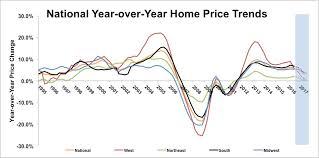 housing trends 2017 2017 housing forecast affordability benefits south midwest while