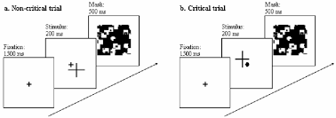 Inattentional Blindness Example Presentation Sequence Of A Non Critical Trial A And Critical