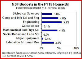 house passes one nsf budget while authorizers grapple with another