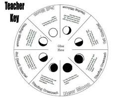 moon phases lunar cycle foldable