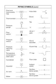 How To Read A Floor Plan Symbols Plan Symbols