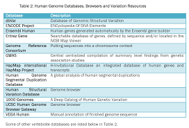 role of bioinformatics in various aspects of biological research