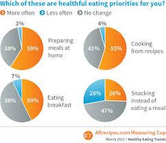allrecipes thanksgiving healthy eating trend 4 homemade begins at breakfast allrecipes