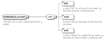 bid ask price bidmidask model xml schema documentation