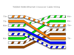 crossover ethernet cable wiringresized 1286461152021 circuit