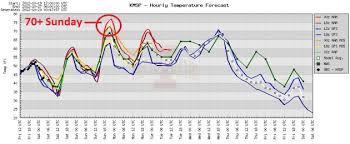 new york times forecast dial indian summer alert sunday highs approach 70 drought update