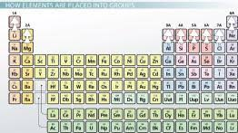 Blocks On The Periodic Table Transition Metals Definition List U0026 Properties U0026 Lesson
