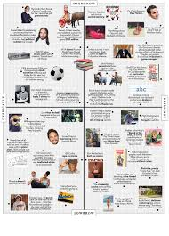 Nude Beach Meme - the approval matrix week of november 17 2014 new york magazine