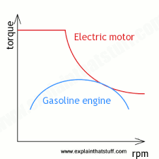 how do electric cars and hybrids work explain that stuff