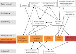 six steps in quality intervention development 6squid journal
