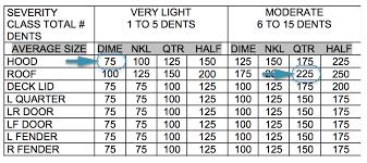 Paintless Dent Repair Estimate Sheet by Hail Matrix Estimating Guide