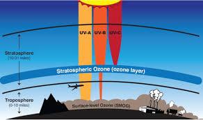 Light And Day Celebrate World Ozone Day Nasa