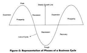 5 phases of a business cycle with diagram