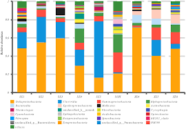id e canap ap ro frontiers analysis of bacterial community composition of corroded