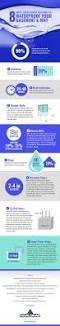 8 most overlooked reasons to waterproof your basement