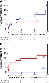 Resuming Optimal Timing Of Resumption Of Warfarin After Intracranial