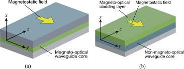 optical nonreciprocal devices based on magneto optical phase shift