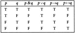 Pq Truth Table Discrete Mathematics Finding Boolean Function Truth Table