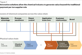chemical industry vision 2030 a european perspective article