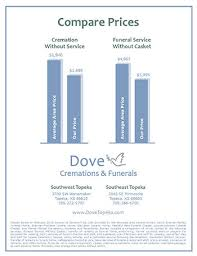 price of cremation compare cremation prices in topeka