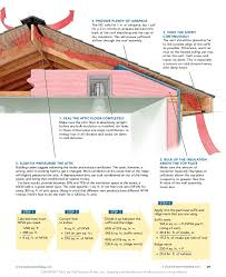 can unvented roof assemblies be insulated with fiberglass course in roof venting