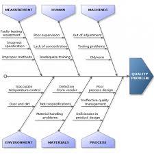 ishikawa diagram template visio periodic u0026 diagrams science