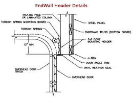 Installing An Overhead Garage Door Garage Door Installation Garage Door Replacement