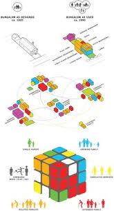 programmatic programmatic diagrams relate to the layout of a