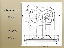 How To Read A Topographic Map Topographic Maps A New Way To View The World A Topographic Map