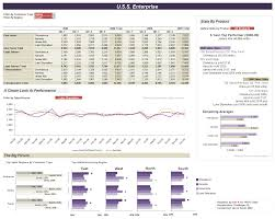 Excel Template Dashboard Excel Dashboards For Tracking Sales Performance 32 Exles Of