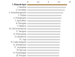 salaire bureau d ude top 20 des métiers les plus cools les echos start