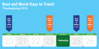 thanksgiving travel best times to drive go to airport